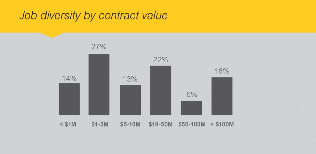 Kiewit job diversity by contract size
