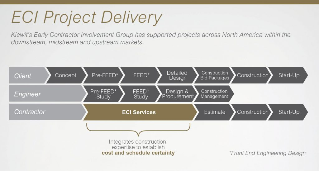 Kiewit's Early Contractor Involvement Group has supported projects across North America within the downstream, midstream and upstream markets.