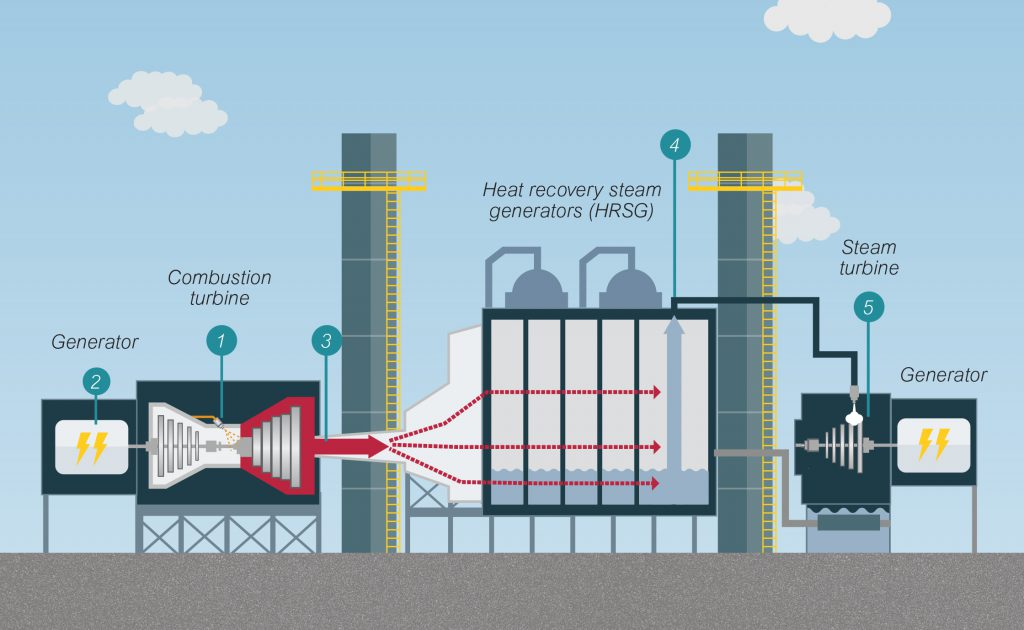 Combined cycle power plants like Paradise can produce up to 50 percent more electricity than simple cycle plants by using both gas and steam turbines.
